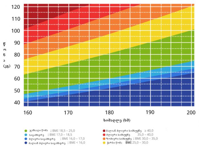 BMI table1